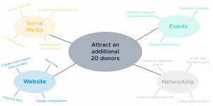 Mind Map diagram to attract an additional 20 donors